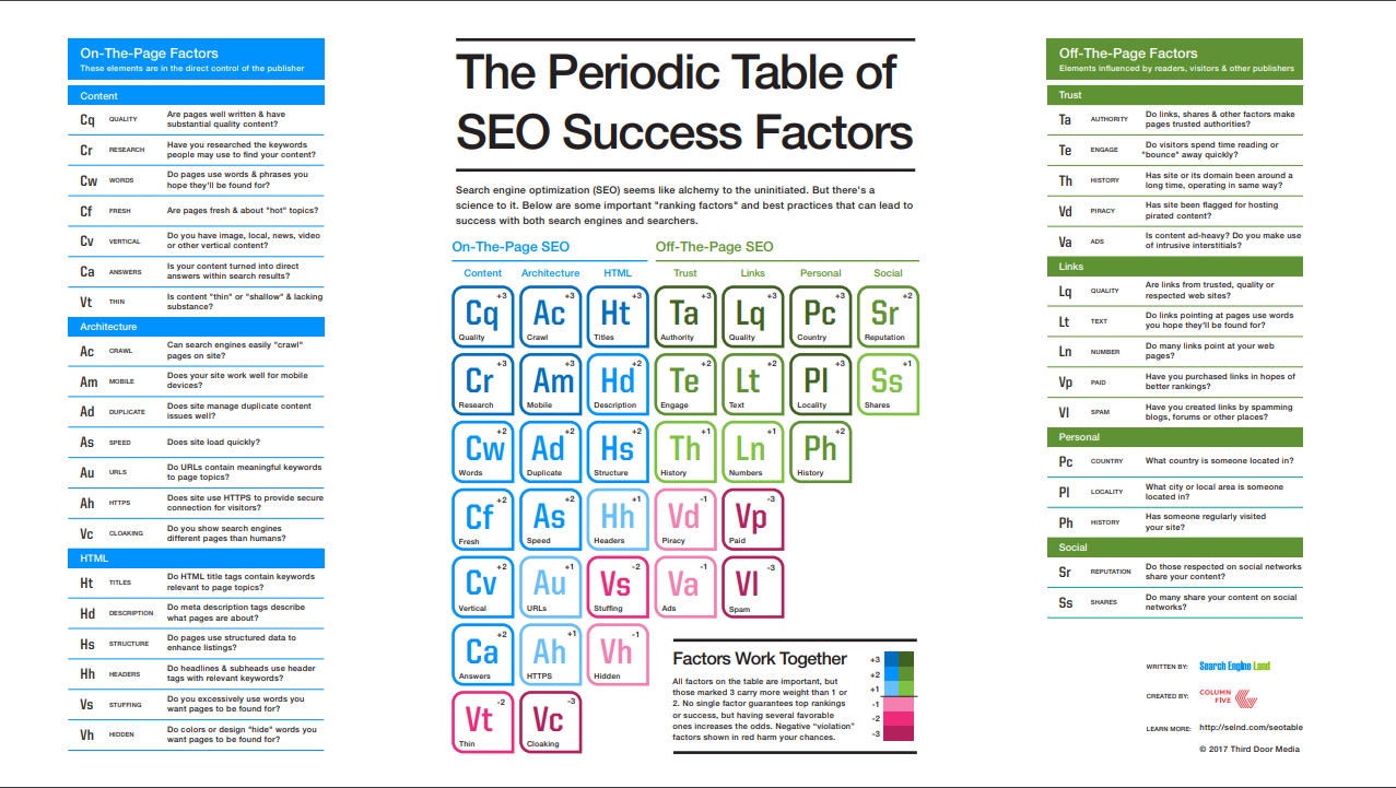 Periodic table of 2019 SEO Factors Periodic Table