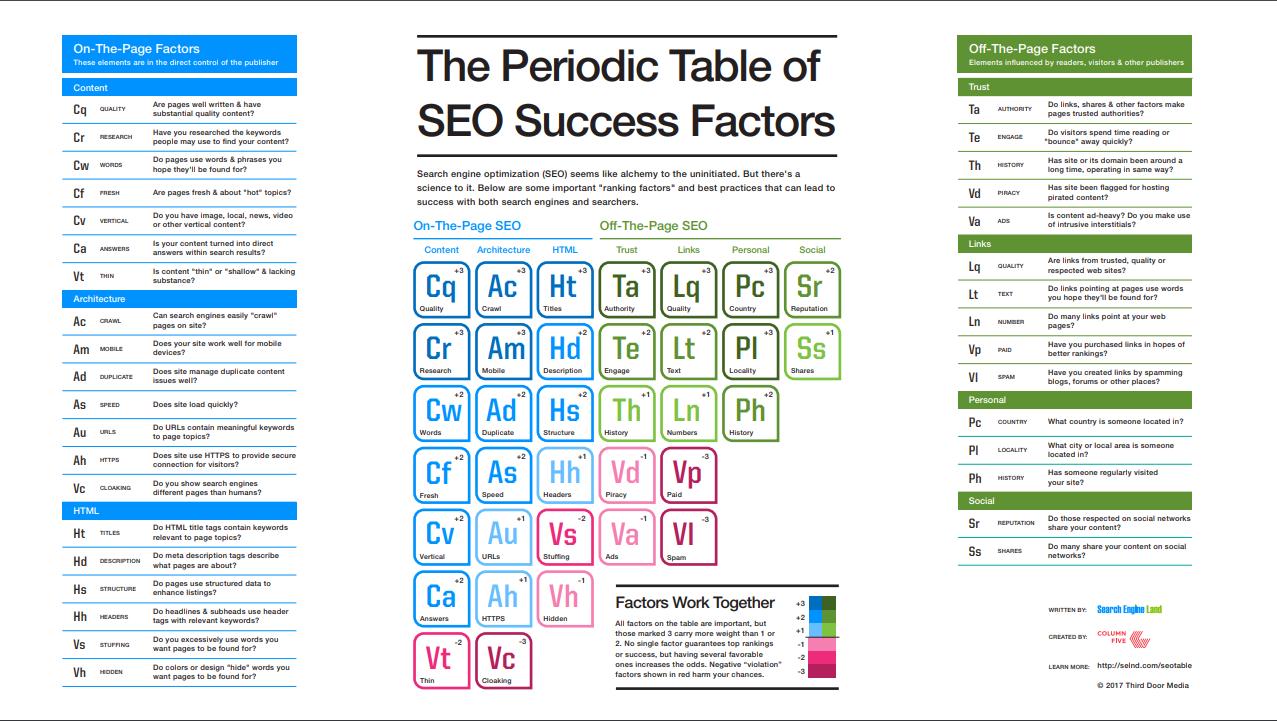 Periodic table of 2019 SEO Factors Periodic Table